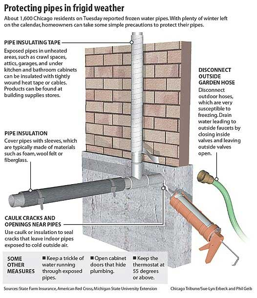 Ice dams and frozen pipes Winter Water Damage Company at your service!